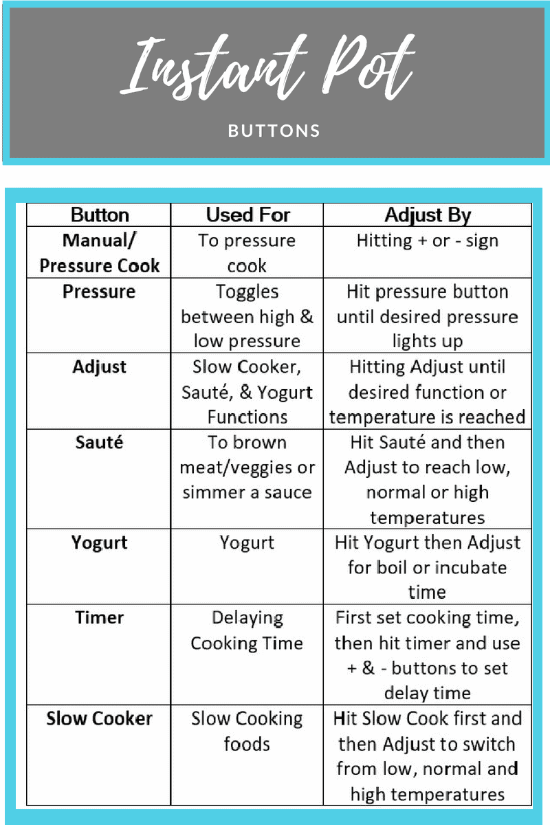 Chart with all the Instant Pot functions